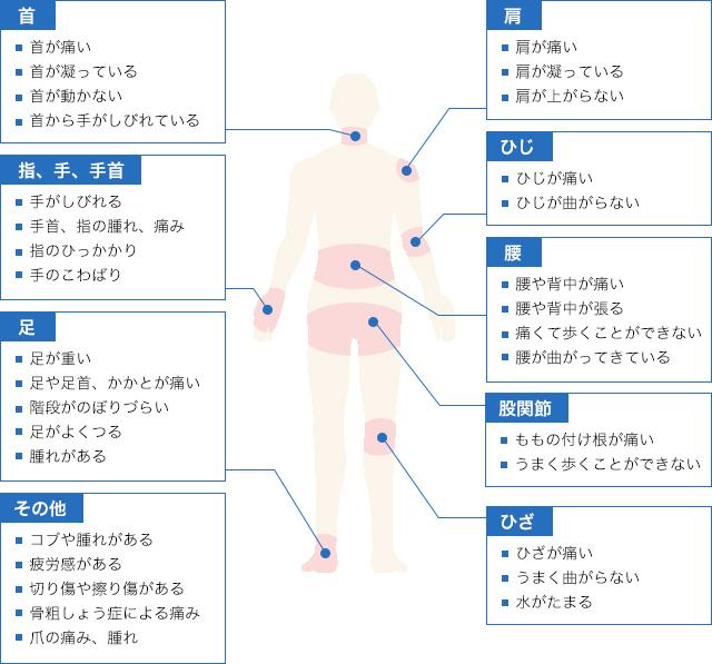 当院で治療可能な疾患